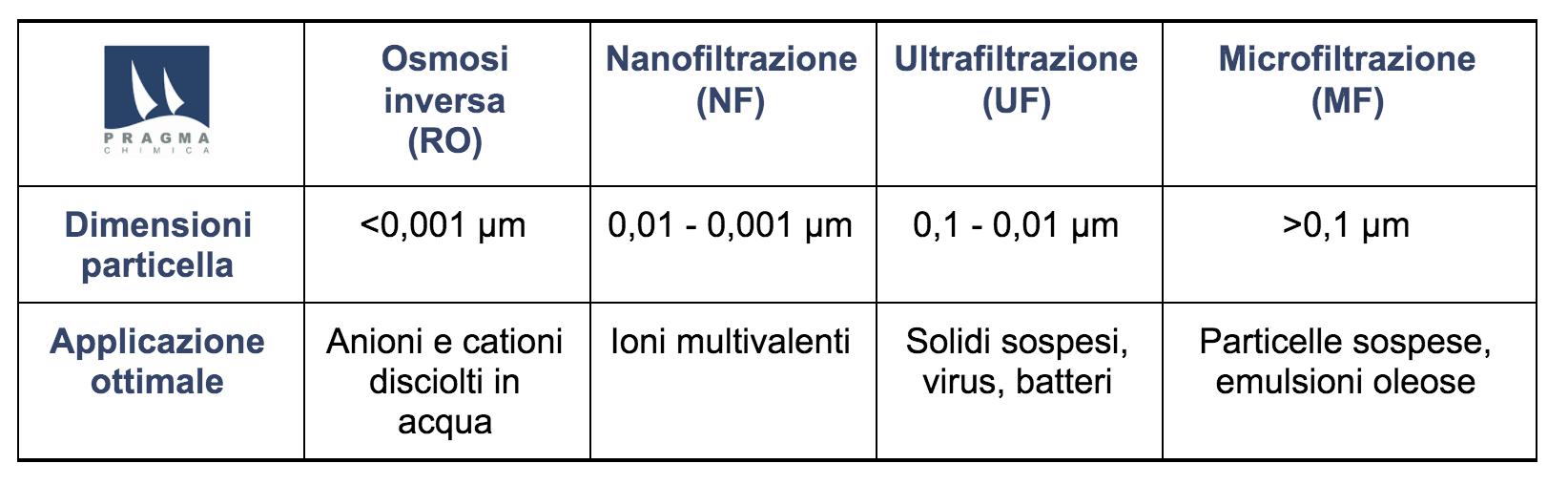 Filtrazione a membrana_tipologie